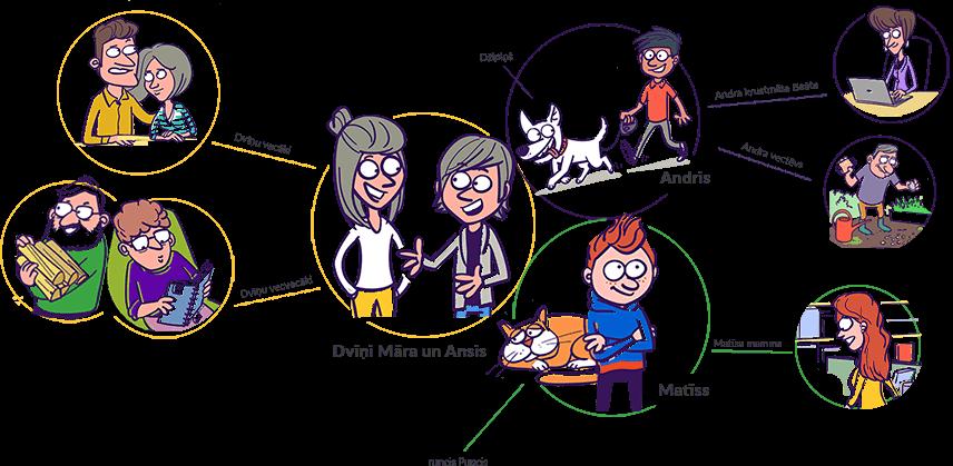 Ilustrācijā attēloti visi Mana ekonomika stāstu varoņi - Māra, Ansis, Matīss, Andris un viņu ģimeņu locekļi.